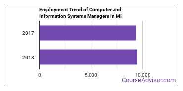 Computer and Information Systems Managers in MI Employment Trend