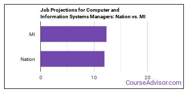 Job Projections for Computer and Information Systems Managers: Nation vs. MI