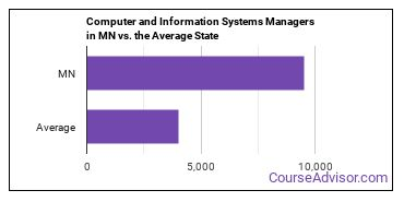 Computer and Information Systems Managers in MN vs. the Average State