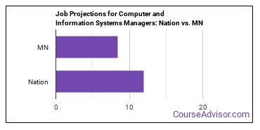 Job Projections for Computer and Information Systems Managers: Nation vs. MN