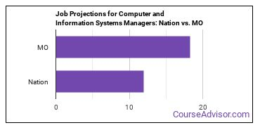 Job Projections for Computer and Information Systems Managers: Nation vs. MO