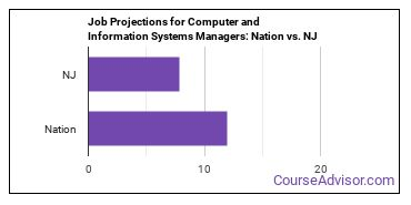 Job Projections for Computer and Information Systems Managers: Nation vs. NJ