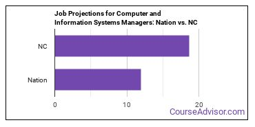 Job Projections for Computer and Information Systems Managers: Nation vs. NC