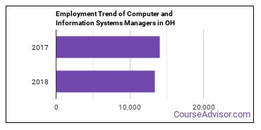 Computer and Information Systems Managers in OH Employment Trend