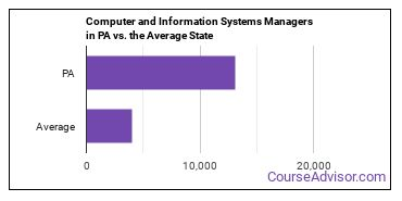 Computer and Information Systems Managers in PA vs. the Average State