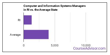 Computer and Information Systems Managers in RI vs. the Average State