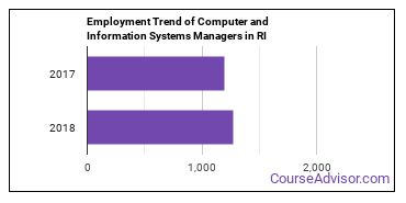 Computer and Information Systems Managers in RI Employment Trend