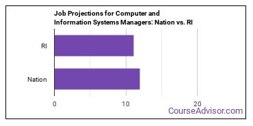 Job Projections for Computer and Information Systems Managers: Nation vs. RI