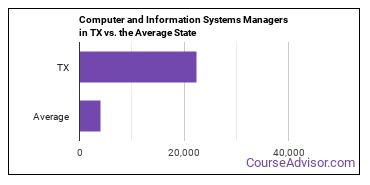Computer and Information Systems Managers in TX vs. the Average State