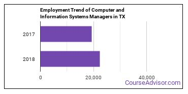 Computer and Information Systems Managers in TX Employment Trend