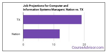 Job Projections for Computer and Information Systems Managers: Nation vs. TX
