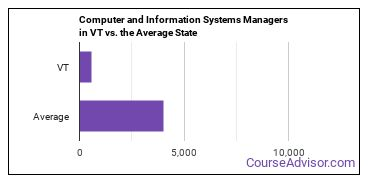 Computer and Information Systems Managers in VT vs. the Average State
