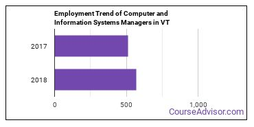 Computer and Information Systems Managers in VT Employment Trend
