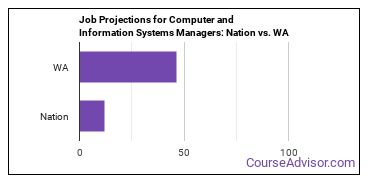 Job Projections for Computer and Information Systems Managers: Nation vs. WA