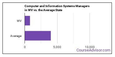 Computer and Information Systems Managers in WV vs. the Average State