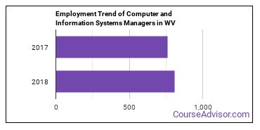 Computer and Information Systems Managers in WV Employment Trend