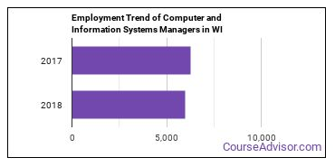 Computer and Information Systems Managers in WI Employment Trend