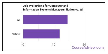 Job Projections for Computer and Information Systems Managers: Nation vs. WI