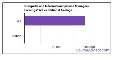 Computer and Information Systems Managers Earnings: WY vs. National Average