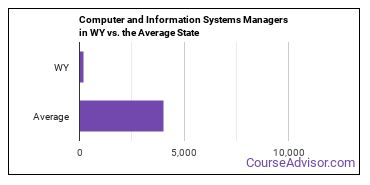 Computer and Information Systems Managers in WY vs. the Average State