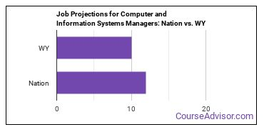 Job Projections for Computer and Information Systems Managers: Nation vs. WY