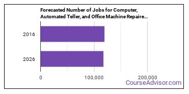 Forecasted Number of Jobs for Computer, Automated Teller, and Office Machine Repairers in U.S.