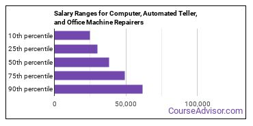 Salary Ranges for Computer, Automated Teller, and Office Machine Repairers