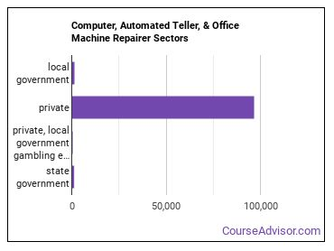 Computer, Automated Teller, & Office Machine Repairer Sectors