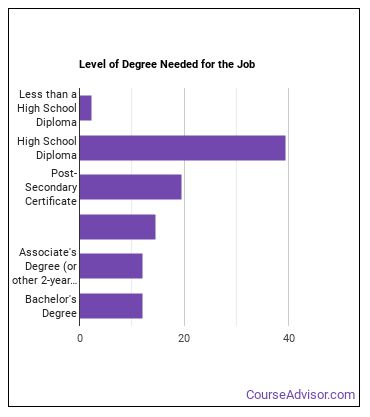Machine Tool Operator Degree Level