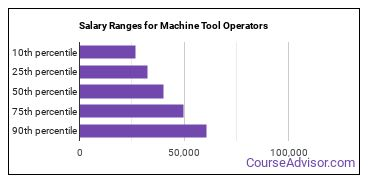 Salary Ranges for Machine Tool Operators