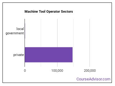 Machine Tool Operator Sectors