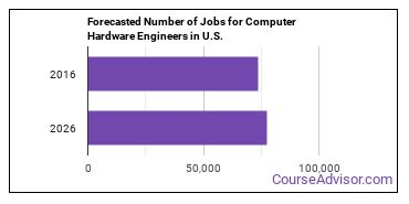 Forecasted Number of Jobs for Computer Hardware Engineers in U.S.
