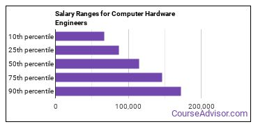 Salary Ranges for Computer Hardware Engineers