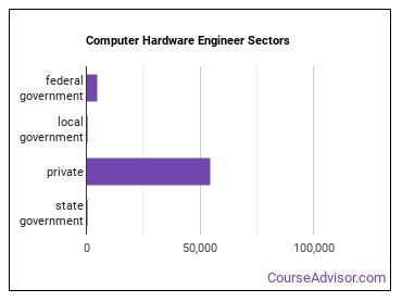 Computer Hardware Engineer Sectors