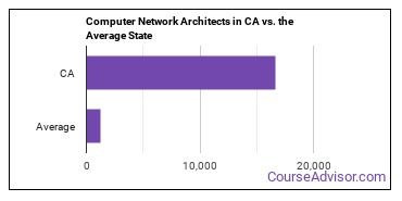 Computer Network Architects in CA vs. the Average State