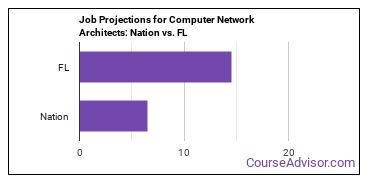 Job Projections for Computer Network Architects: Nation vs. FL