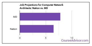 Job Projections for Computer Network Architects: Nation vs. MD