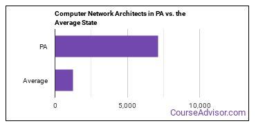 Computer Network Architects in PA vs. the Average State