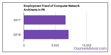 Computer Network Architects in PA Employment Trend