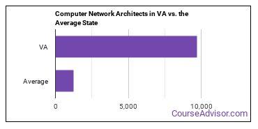 Computer Network Architects in VA vs. the Average State