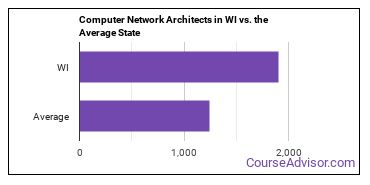 Computer Network Architects in WI vs. the Average State