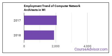 Computer Network Architects in WI Employment Trend
