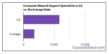 Computer Network Support Specialists in AZ vs. the Average State