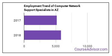 Computer Network Support Specialists in AZ Employment Trend