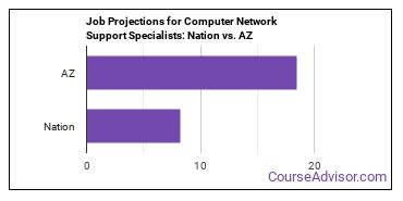 Job Projections for Computer Network Support Specialists: Nation vs. AZ