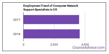 Computer Network Support Specialists in CO Employment Trend