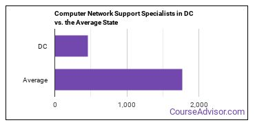 Computer Network Support Specialists in DC vs. the Average State