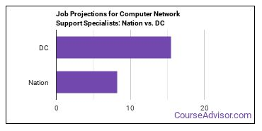 Job Projections for Computer Network Support Specialists: Nation vs. DC