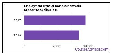 Computer Network Support Specialists in FL Employment Trend