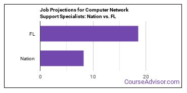 Job Projections for Computer Network Support Specialists: Nation vs. FL